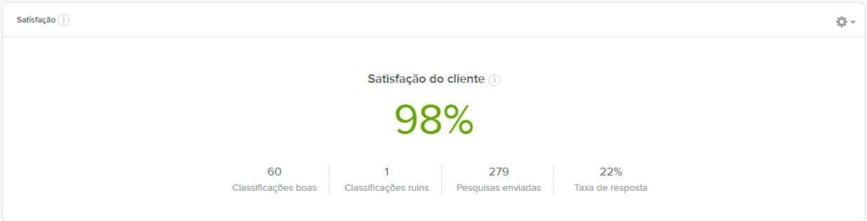 Satisfação dos clientes Agenda Edu.