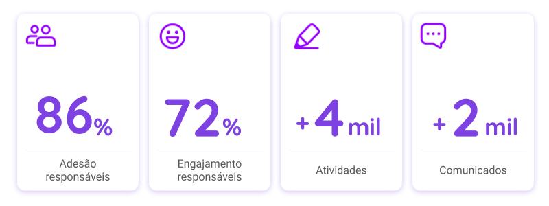 Quatro retângulos mostrando os números da escola na Agenda Edu. 86% adesão de responsáveis. 72% engajamento responsáveis, mais de 4 mil atividades e mais de 2 mil comunicados