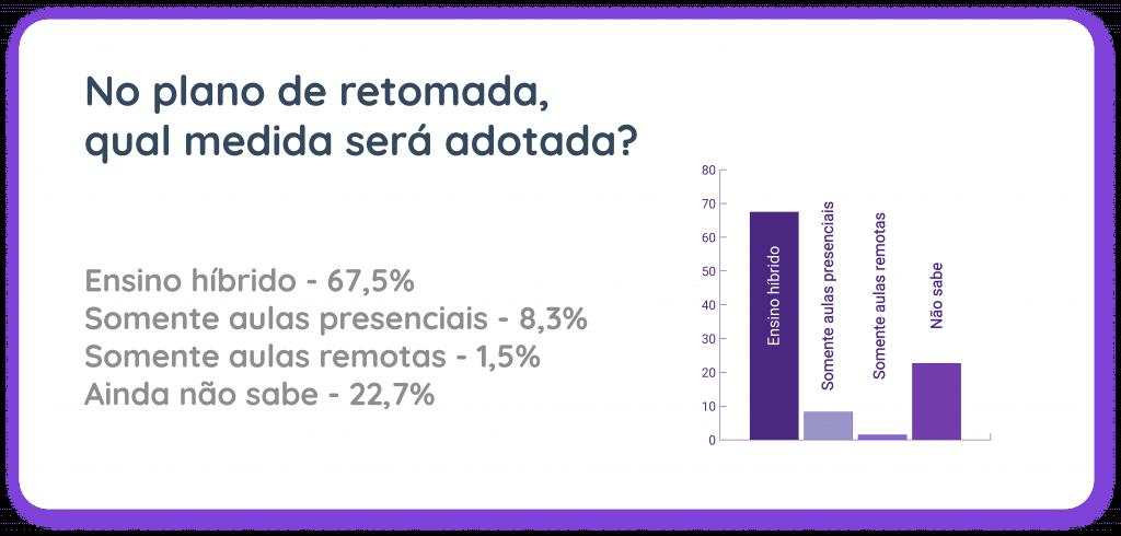 Gráfico sobre pesquisa de retomada das aulas