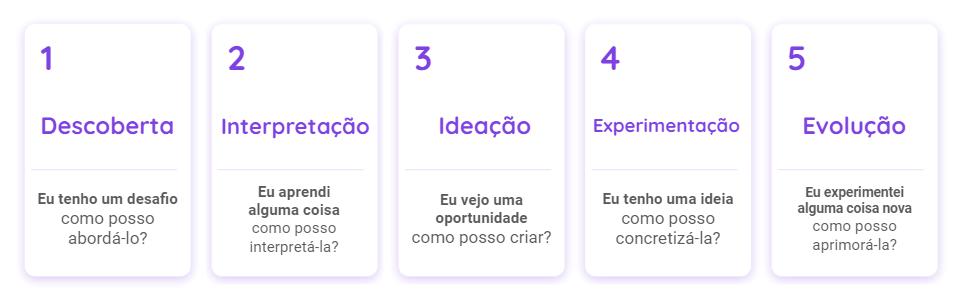 Imagem mostrando as 5 etapas do design thinking na educação